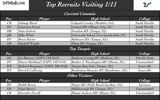 Several Top Recruits Visiting Tampa | by Matthew Manuri | SoFloBulls.com |