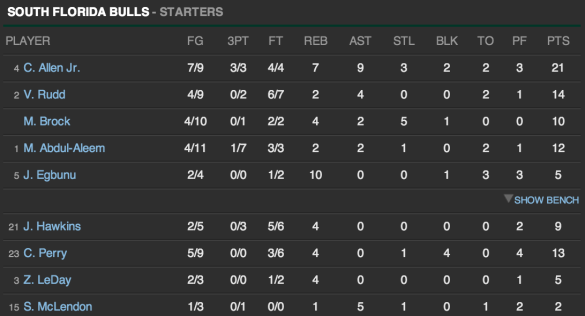🏀 USF Men's Basketball Stats vs Bethune-Cookman 2013 | SoFloBulls.com |
