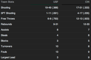 USF vs #13 Cincinnati 2014   Final Team Stats   SoFloBulls Blog