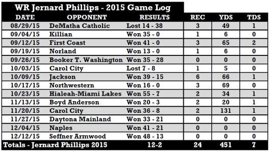 2017 USF WR Jernard Phillips (Miami Central) 2015 Receiving Stats | SoFloBulls.com