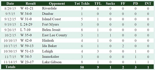 2014 Stats LB Andre Polk (South Fort Myers) USF Football Class of 2016 (500x227)