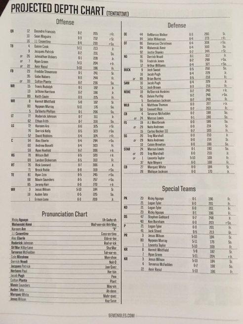 FSU Depth Chart Post-Louisville 2016
