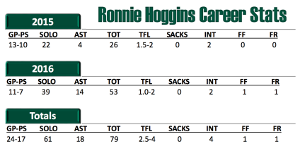 USF DB Ronnie Hoggins Career Stats 2016